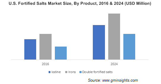 U.S. Fortified Salts Market Size, By Product