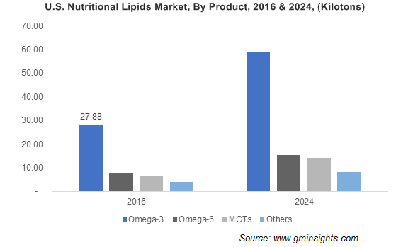 U.S. Nutritional Lipids Market, By Product