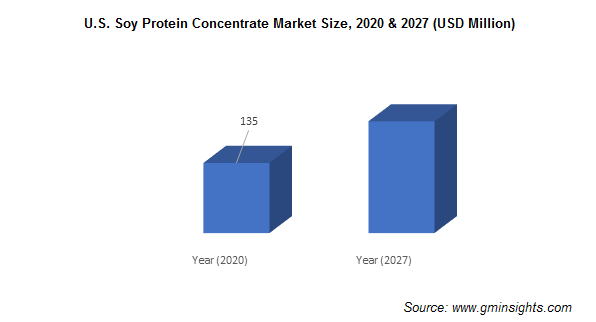 U.S. Soy Protein Concentrate Market