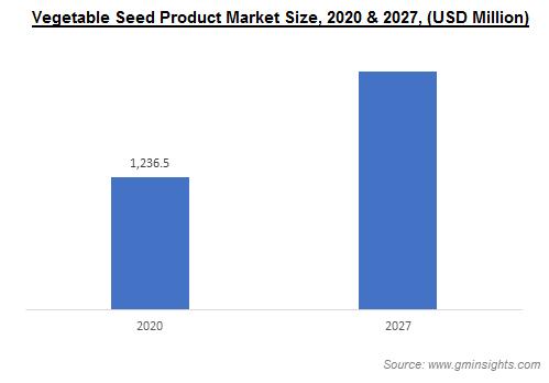 Vegetable Seed Product Market