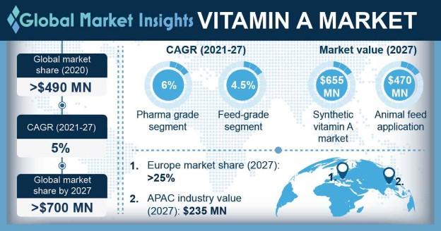 Vitamin A Market