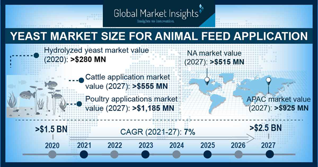 Yeast Market Size for Animal Feed Application