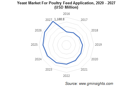 Yeast Market For Poultry Feed Application