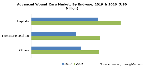 Advanced Wound Care Market By End-use