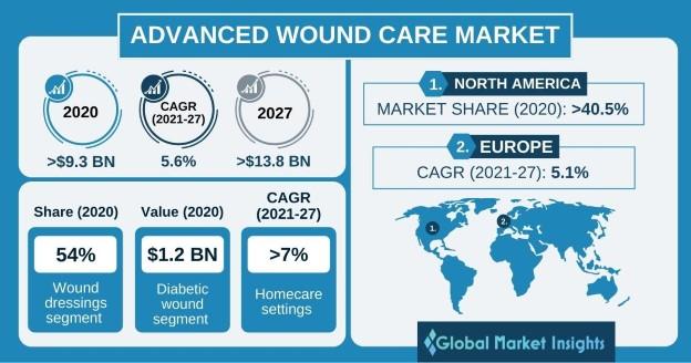 Advanced Wound Care Market