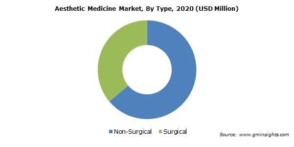 Aesthetic Medicine Market Value