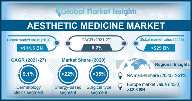 Aesthetic Medicine Market Overview