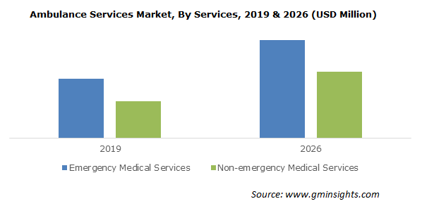 Ambulance Services Market By Services