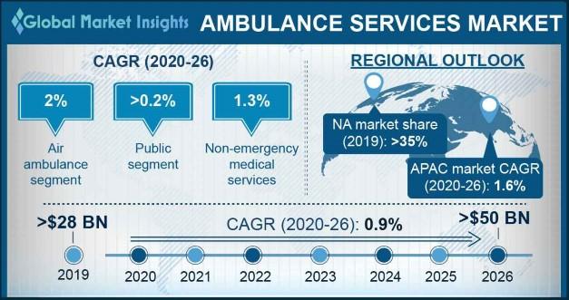 Ambulance Services Market Overview