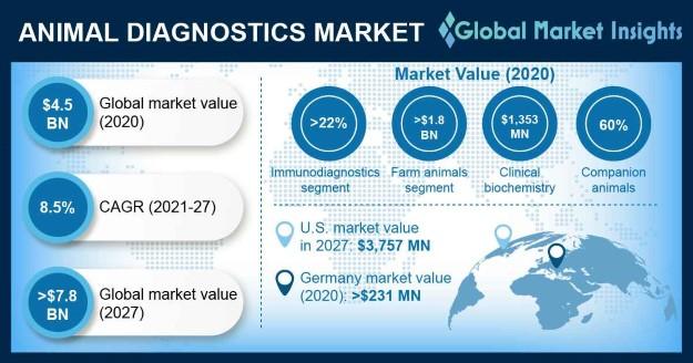 Animal Diagnostics Market Overview