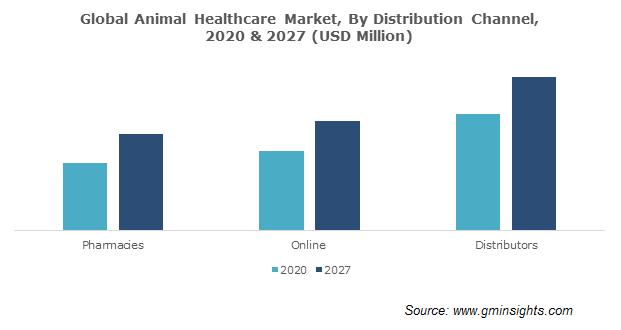 Animal Healthcare Market Size