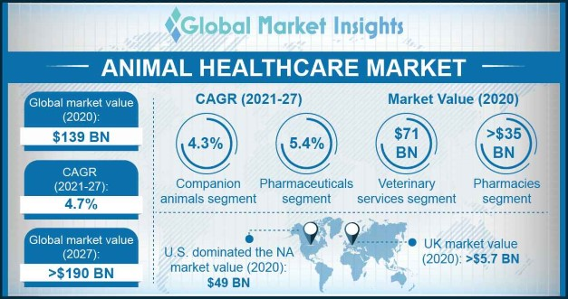animal healthcare market Overview
