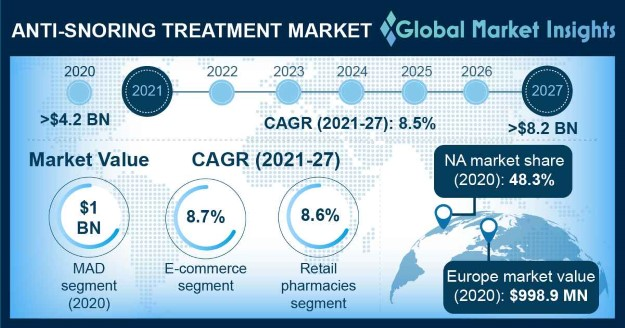 Anti-Snoring Treatment Market Overview