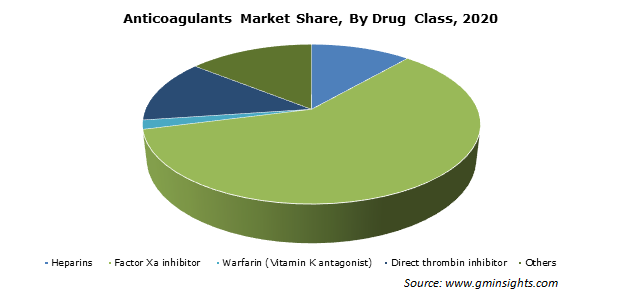 Anticoagulants Market Size