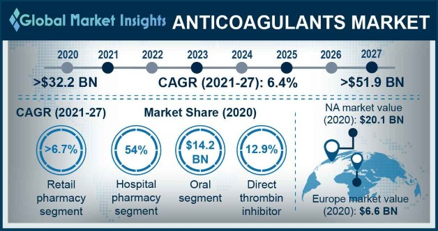 Anticoagulants Market Research Report