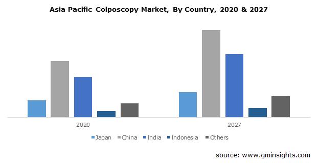 APAC Colposcopy Market
