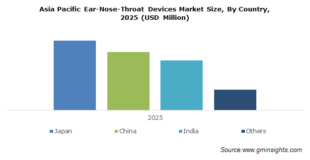Asia Pacific ENT Devices Market