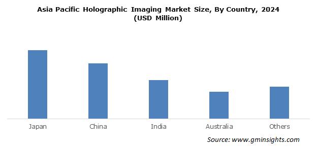India Holographic Imaging Market