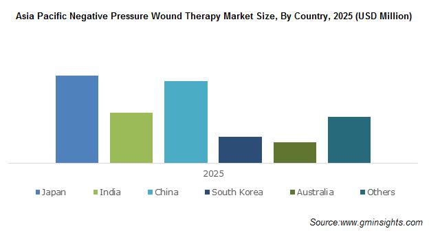 Asia Pacific Negative Pressure Wound Therapy Market