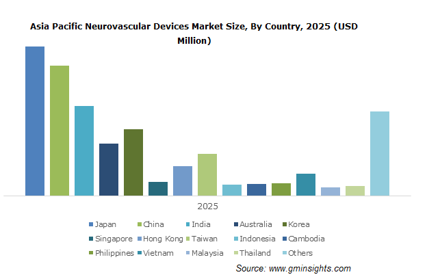 Asia Pacific Neurovascular Devices Market