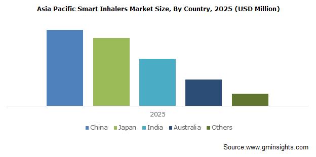 Asia Pacific Smart Inhalers Market