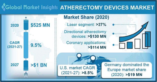 Atherectomy Devices Market Research Report