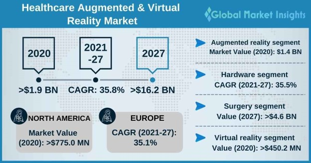 Augmented and Virtual Reality in Healthcare Market Overview