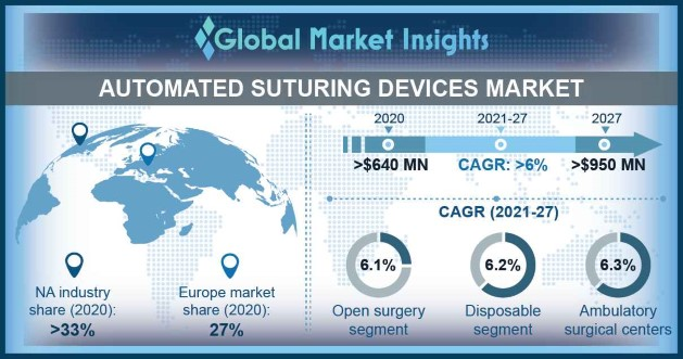 Automated Suturing Devices Market Overview