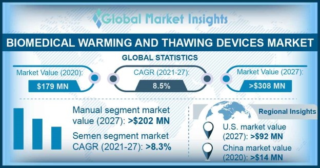 Biomedical Warming and Thawing Devices Market Overview