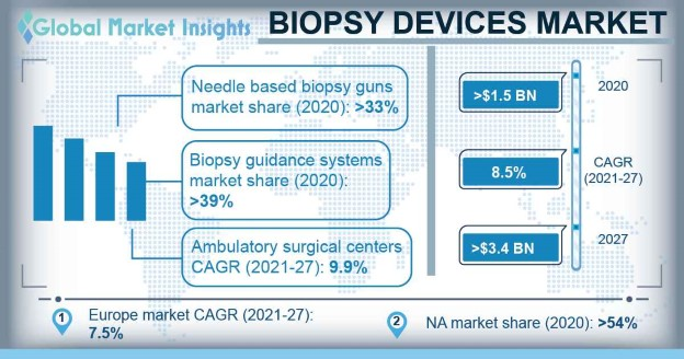 Biopsy Devices Market Overview
