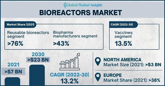 Bioreactors Market