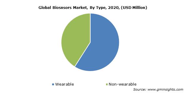 Global Biosnsors Market By Type