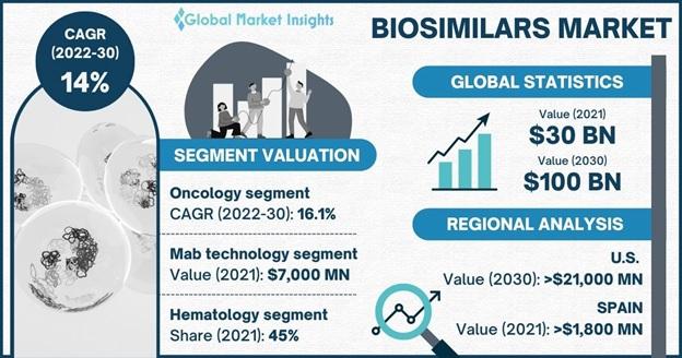 Biosimilars Market Overview