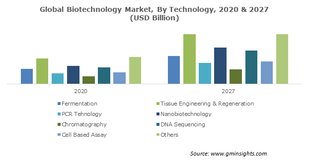 Biotechnology Market Size