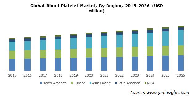 Global Blood Platelet Market By Region