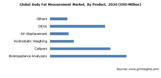 Body Fat Measurement Market Size