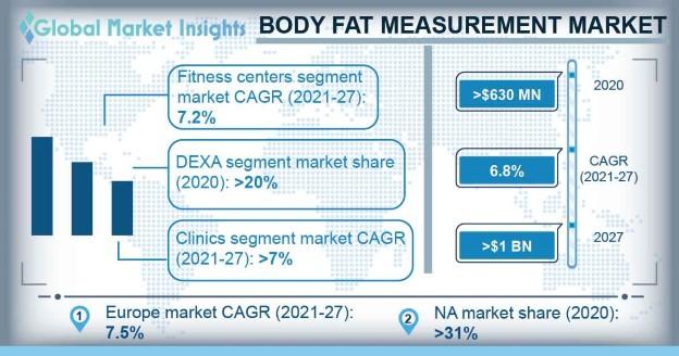 Body Fat Measurement Market Overview