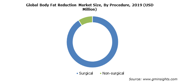 Global Body Fat Reduction Market By Procedure