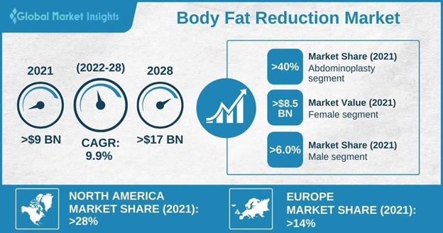 Body Fat Reduction Market