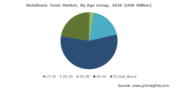 Botulinum Toxin Market Size