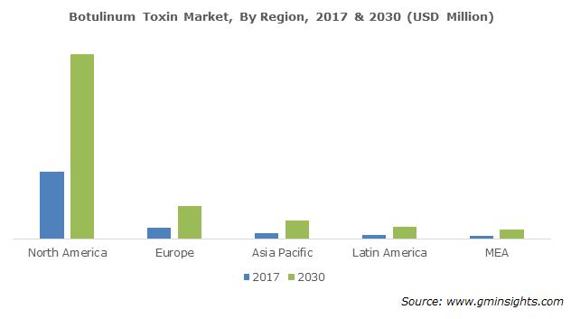 Global Botulinum Toxin Market