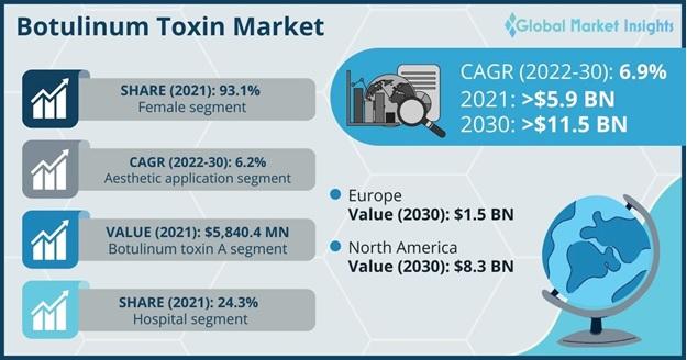 Botulinum Toxin Market Overview