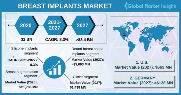 Breast Implants Market Overview