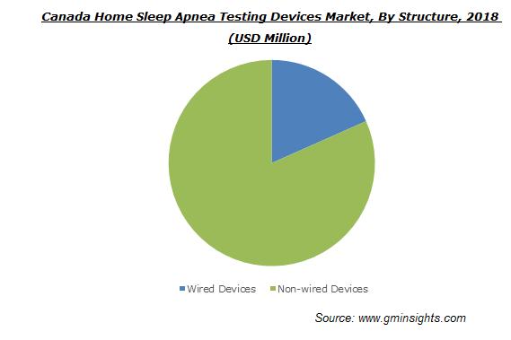 Home Sleep Apnea Testing Devices Market Size