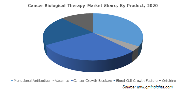 Cancer Biological Therapy Market Size