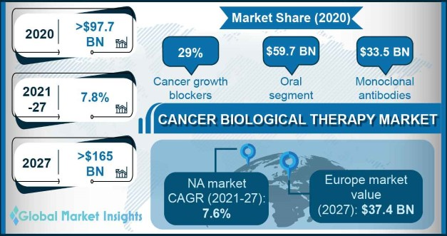 Cancer Biological Therapy Market Overview