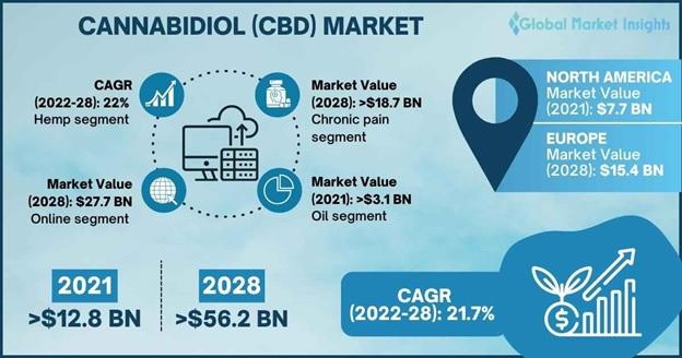 Cannabidiol Market