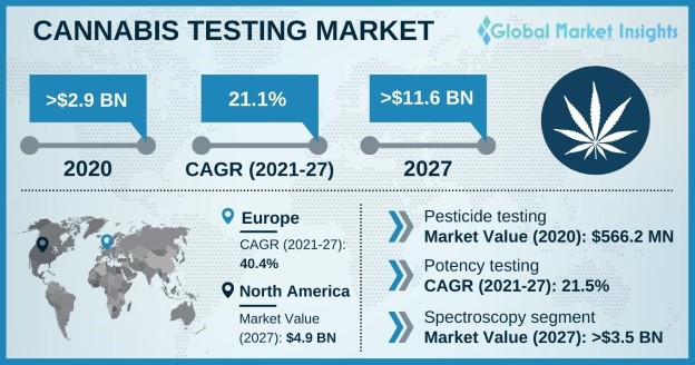 Cannabis Testing Market Overview