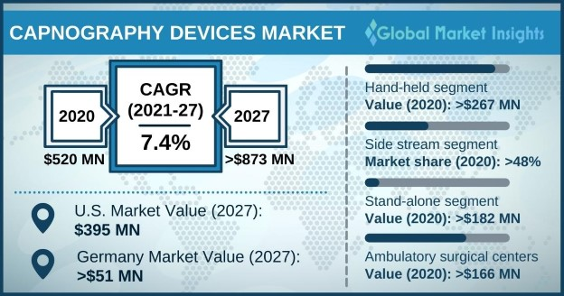Capnography Devices Market Overview