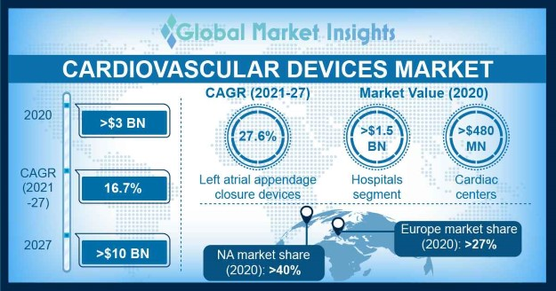 Cardiovascular Devices Market